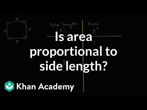 Testing whether area is proportional to side length | 7th gr