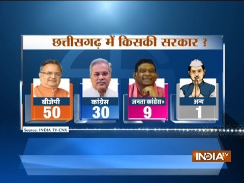 Chattisgarh Election Opinion Poll: BJP likely to win 50 seats, Congress 30, Ajit Jogi's party 9