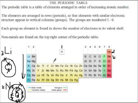 Siba learning zone the periodic table youtube siba learning zone the periodic table urtaz Gallery