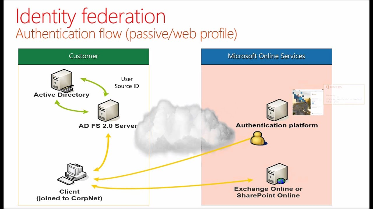 Microsoft Office 365  Authentication Flow for Internal