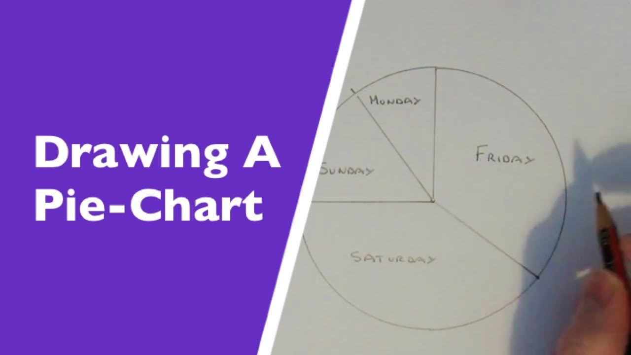 Drawing a pie chart how to draw a pie chart from a simple survey drawing a pie chart how to draw a pie chart from a simple survey youtube nvjuhfo Images