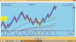 Forex, Weekly Recap. GBP-USD, EUR-AUD, GBP-AUD, EUR-JPY