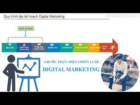 6 Quy trình kế hoạch chạy Digital Marketing Plan Online 2019