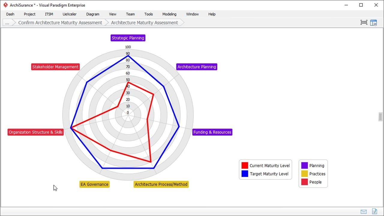 medium resolution of capability assessment togaf adm phase a