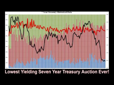Negative Rates Coming! All Time Lowest 7 Year Treasury Yield!