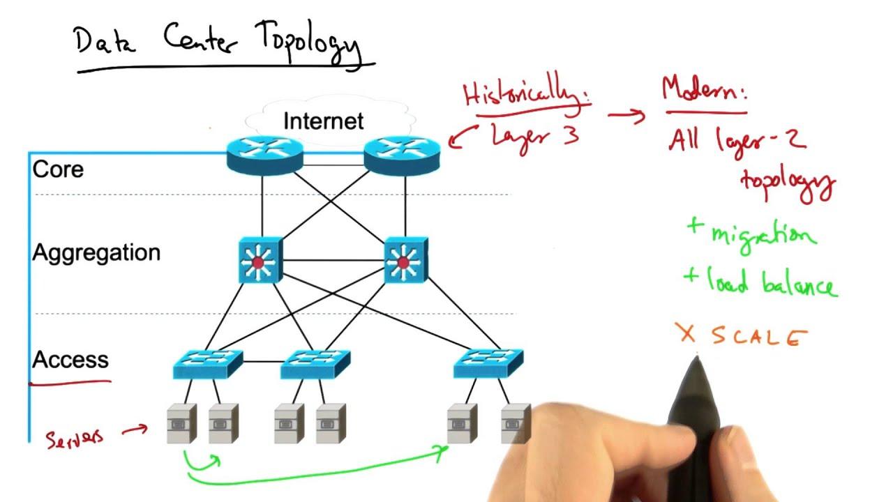 Sdn programming difficulty georgia tech software defined sdn programming difficulty georgia tech software defined networking baditri Images