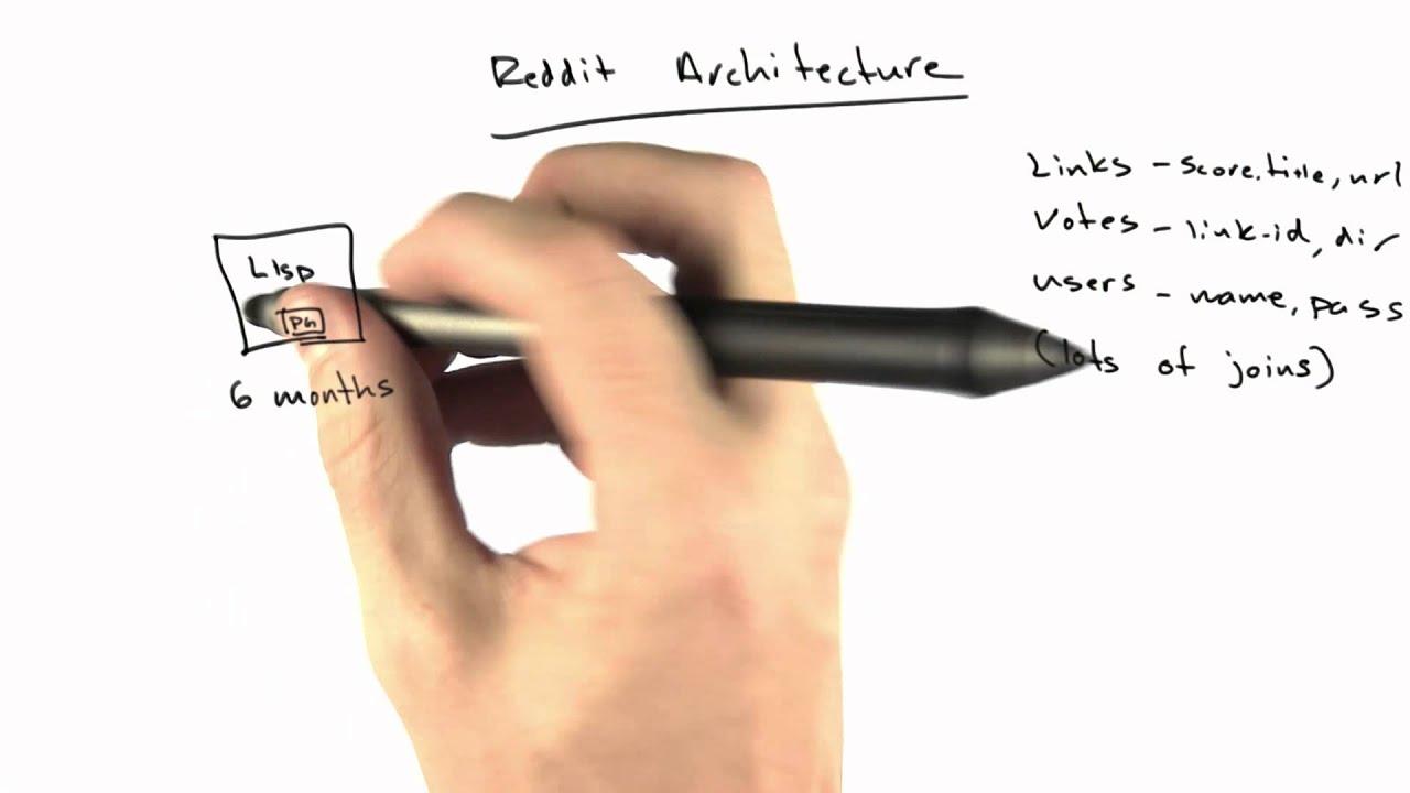 Reddit Architecture - Web Development