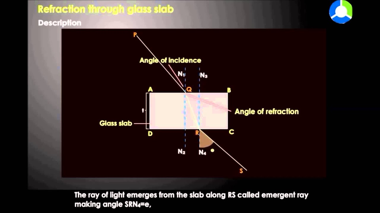 hight resolution of refraction through a glass slab