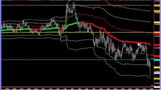 Emini S&P 500 Day Trading Futures, VWAP