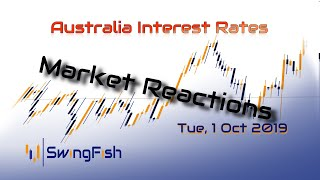 RBA Interest Rate - Reactions