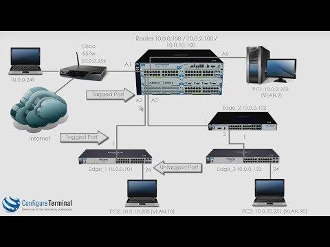 Aruba HPE Networking (Part 7): ProCurve / ProVision / Aruba VLAN
