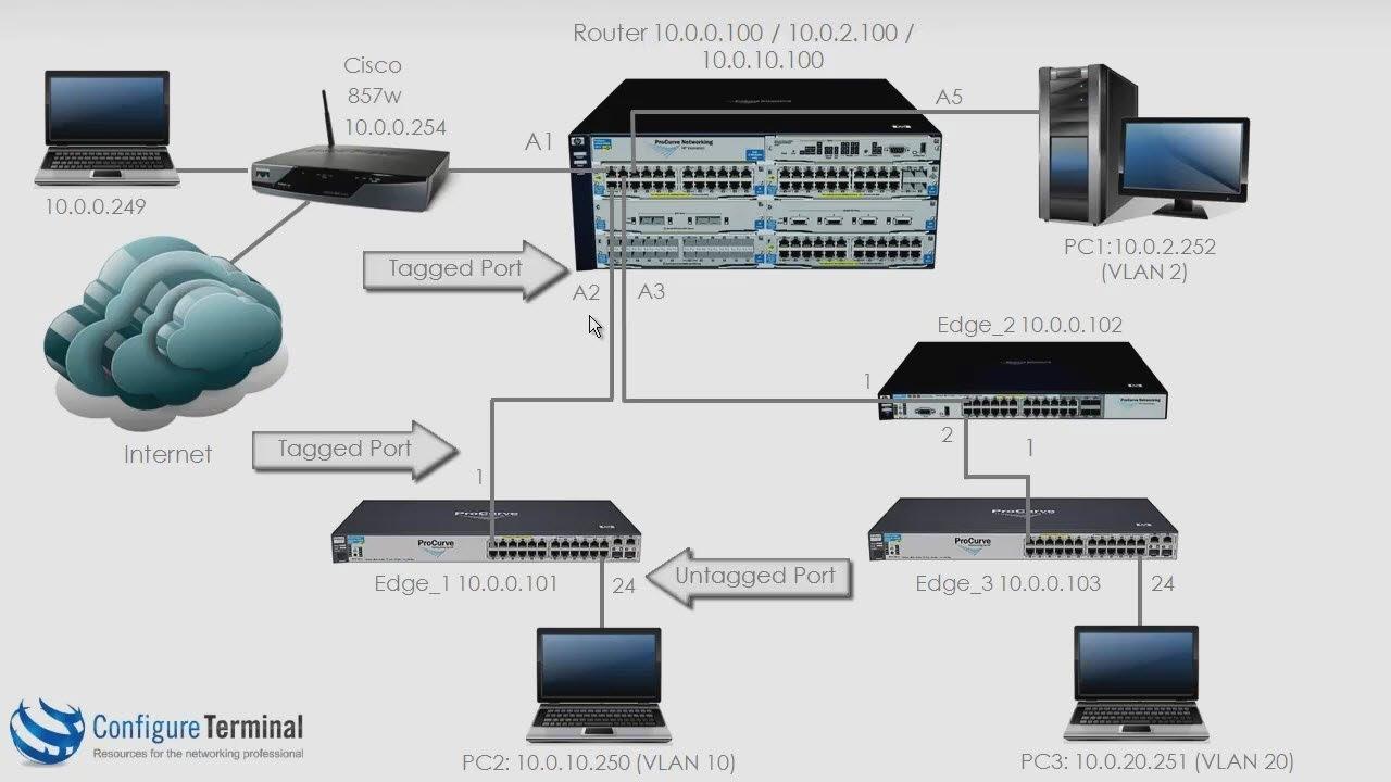 Aruba HPE Networking (Part 7): ProCurve / ProVision / Aruba VLAN  configuration