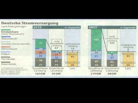 Prof. Dieter Ameling: Auswirkung des deutschen Energiekonzepts auf die deutsche Wirtschaft