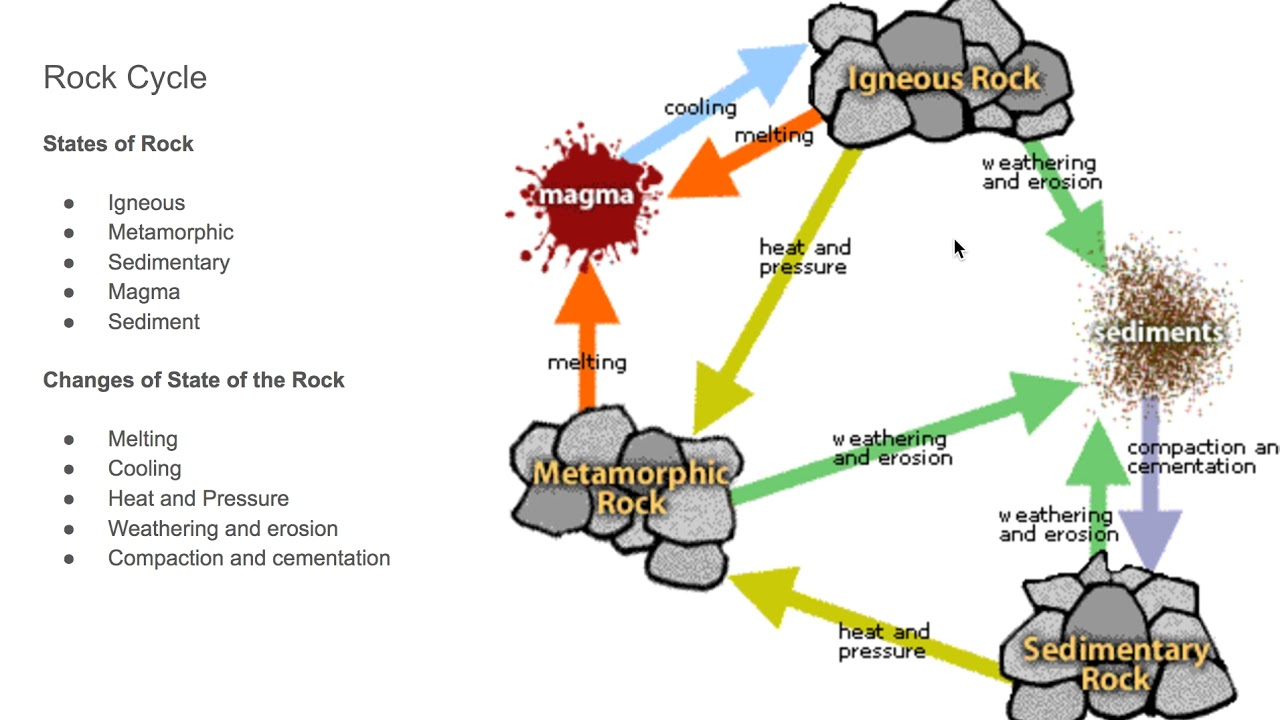 Rock cycle diagram youtube rock cycle diagram ccuart Images