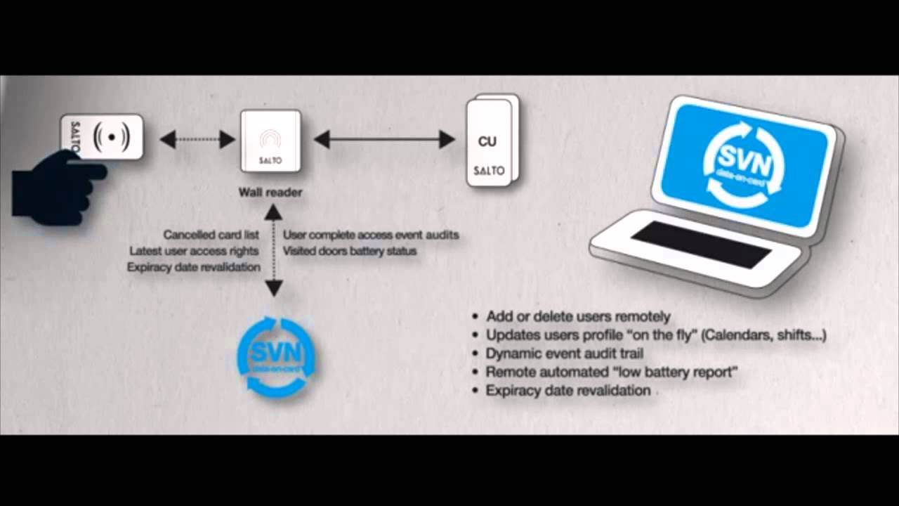 The ABC of Wireless Networked Locking Systems - Salto