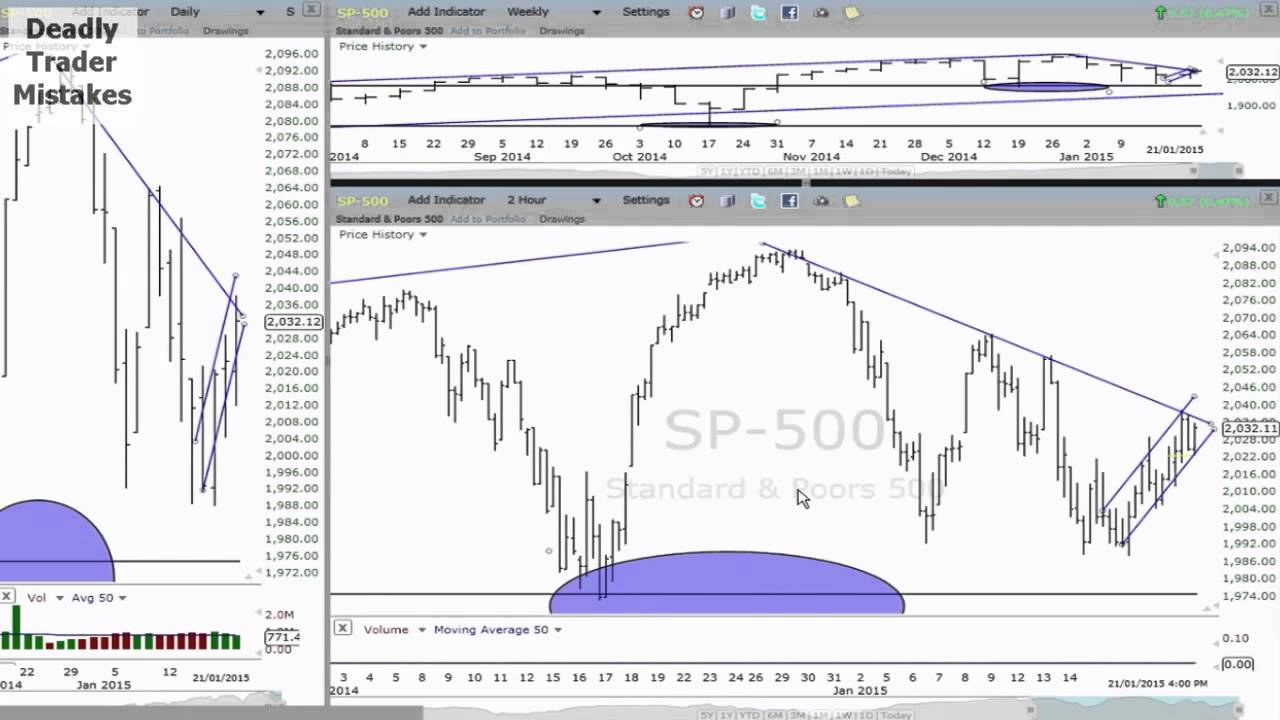 Today's Stock Market Technical Analysis 20150602 - YouTube