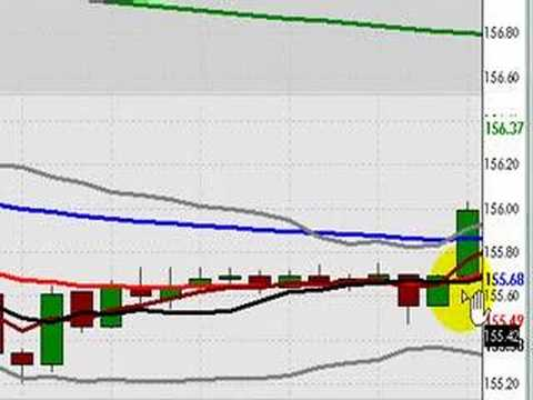 forex-new-york-session-video-february-6,-2008