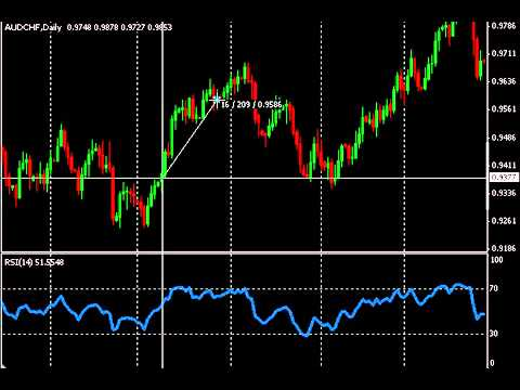 How to use rsi in forex