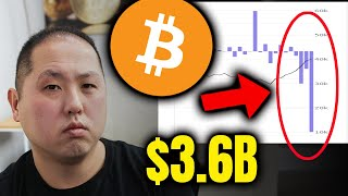 $3.6 BILLION OF BITCOIN BOUGHT BY INSTITUTIONS