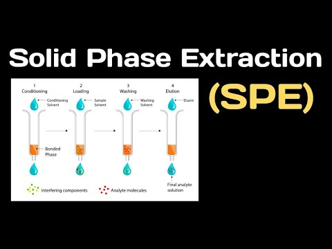 Solid Phase Extraction (SPE) Technique:- Introduction And Steps Involved