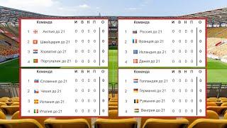 Чемпионат Европы по футболу 2020 Евро U21 1 тур Результаты групп А В Таблица и расписание