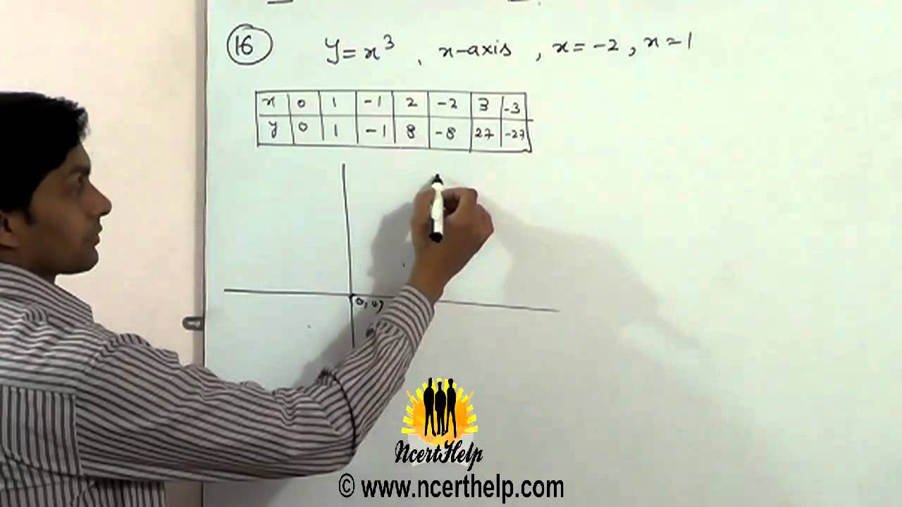 Find Area Bounded By The Curve Y = X^3, X Axis And The Ordinates X = €� 2