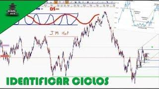 Estrategias de Trading Forex  Cómo identificar los ciclos