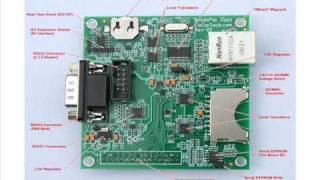 Zippy Board: Beagle Ethernet Expansion Board