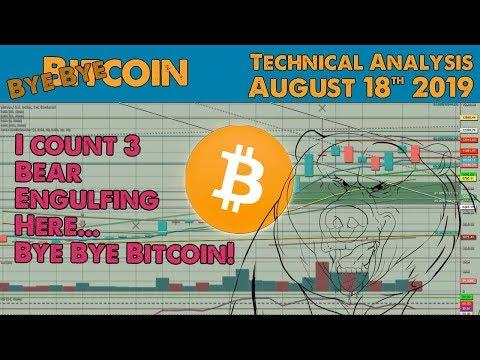 Permalink to Crypto Fibonacci Chart