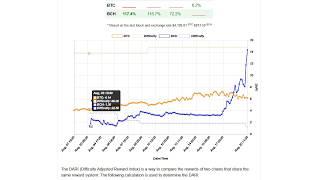 Что выгоднее майнить Биткоин или Биткоин кеш? Bitcoin или Bitcoin Cash майнинг.