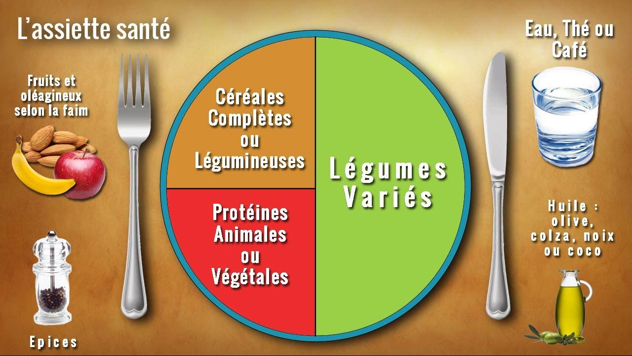 un régime alimentaire équilibré