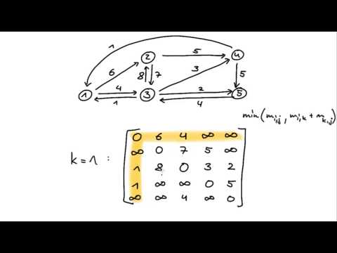(Floyd-)Warshall Algorithmus - Informatik (deutsch)