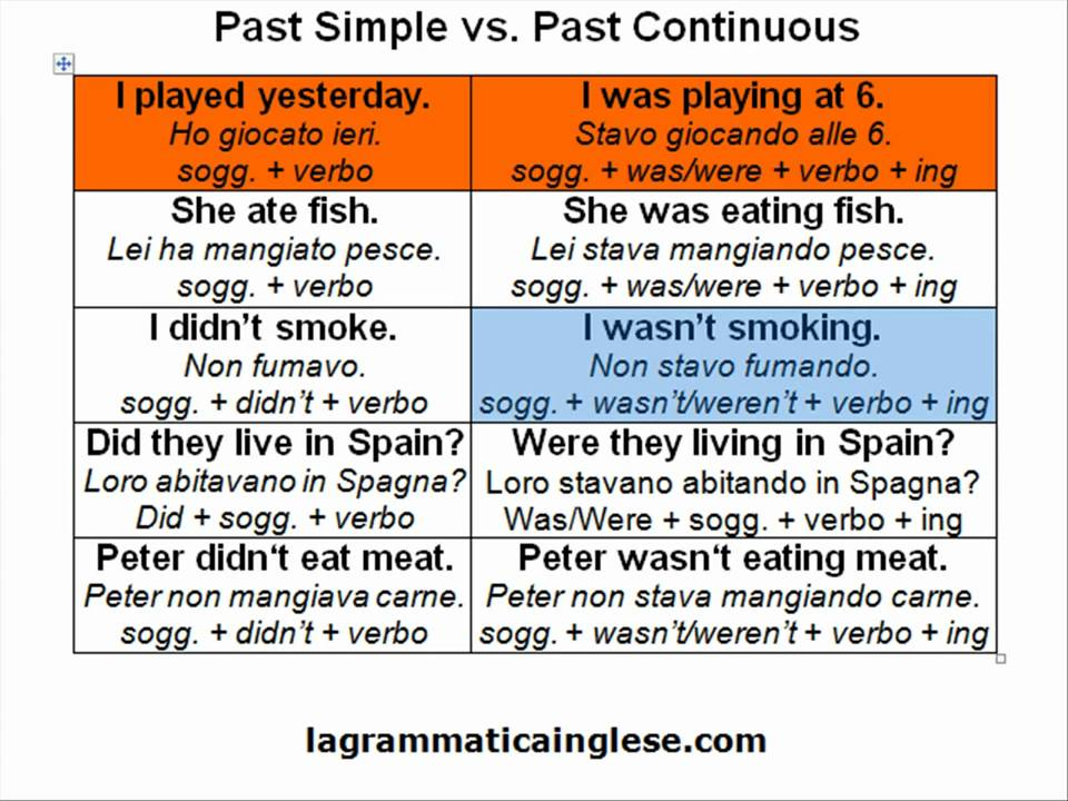 how to explain past continuous
