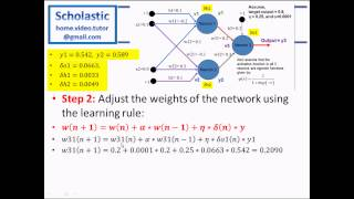 Artificial Neural Networks (Part 3) - Backpropagation