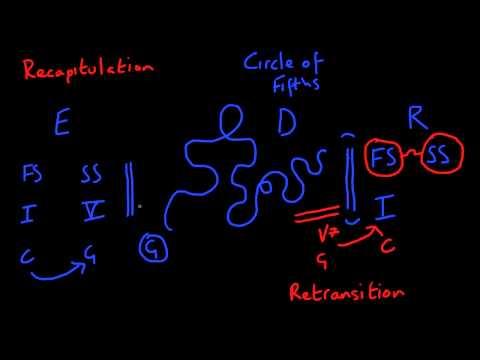 Sonata Form - The Recapitulation