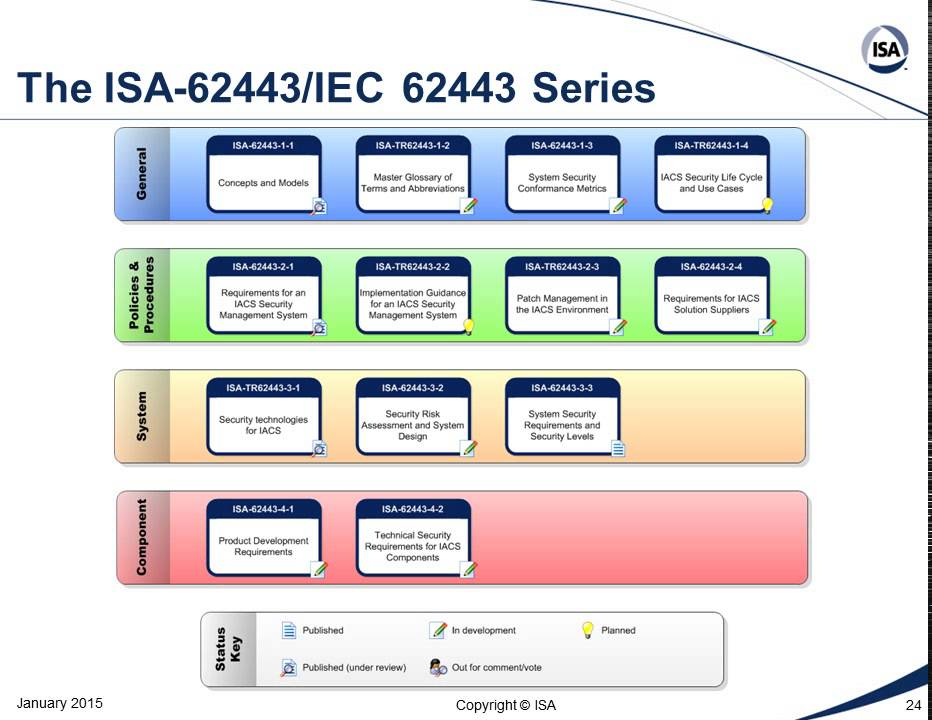 Isa99 Industrial Automation And Control System Security