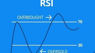 Barashada Forex Trading cashirkii 8aad:RSI indicator