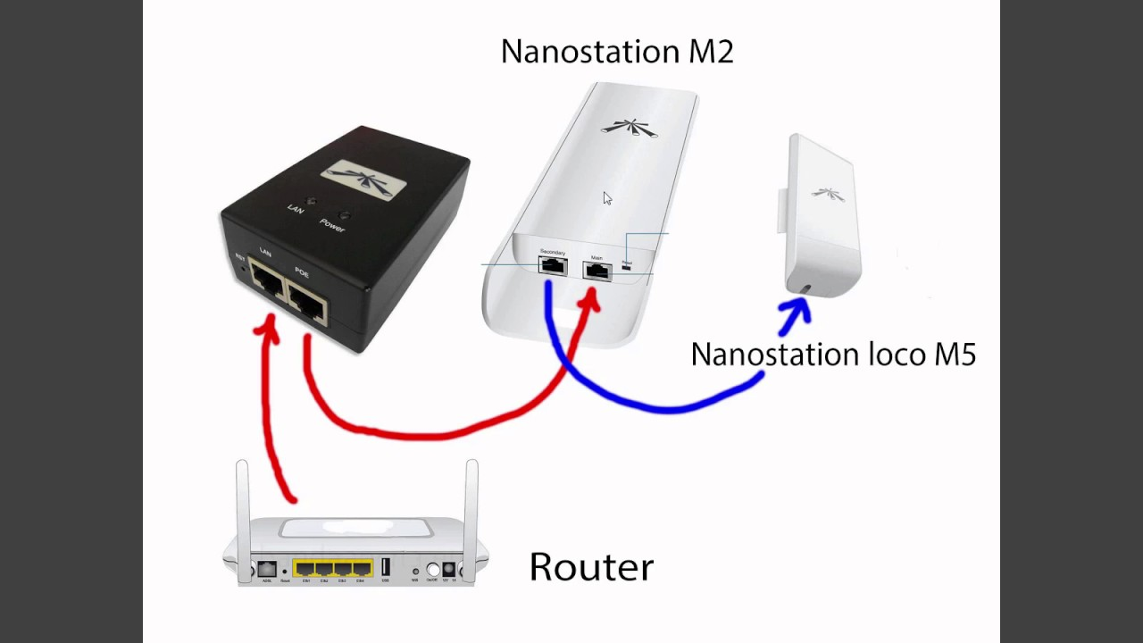 List Of Synonyms And Antonyms The Word Nanostation M2 Ubiquiti Nano Station Nsm2 24 Ghz Mimo Ptp Ptmp Bridge Base