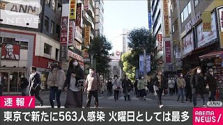 東京の新規感染者は563人 火曜日として過去最多(2020年12月22日) - YouTube