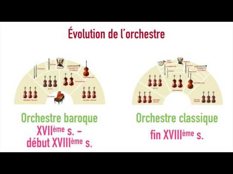 Orchestre (évolution)