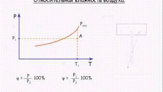 Относительная влажность воздуха  Урок 49