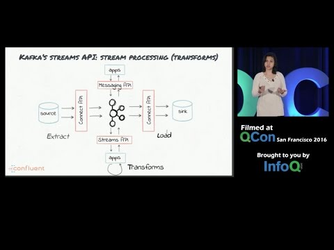ETL Is Dead, Long Live Streams: Real-time Streams W/ Apache Kafka