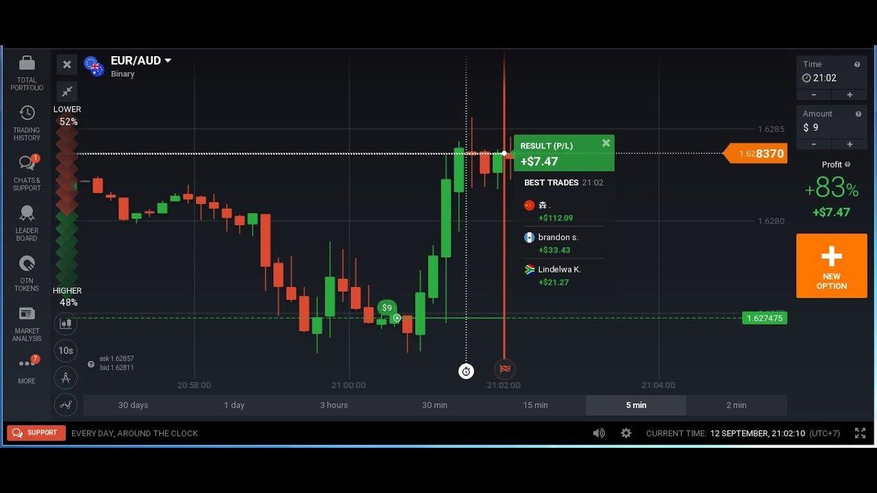 3 Teknik Paling Cepat Hasilkan Profit di Trading Binary Halaman all - cryptonews.id