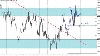 GBP/USD Technical Analysis for March 21, 2019 by FXEmpire.com