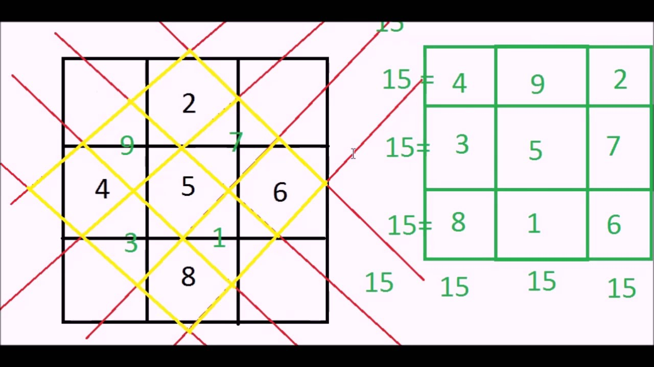 SOLVING 3X3 MAGIC SQUARE : MATHS TRICK