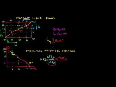 MICROECONOMICS I General Equilibrium I Marginal Rate Of Transformation I Firms