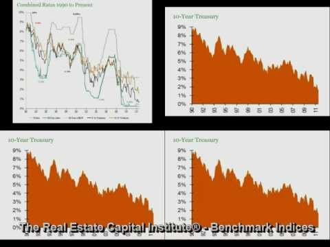 The Real Estate Capital Institute - Benchmark Indices