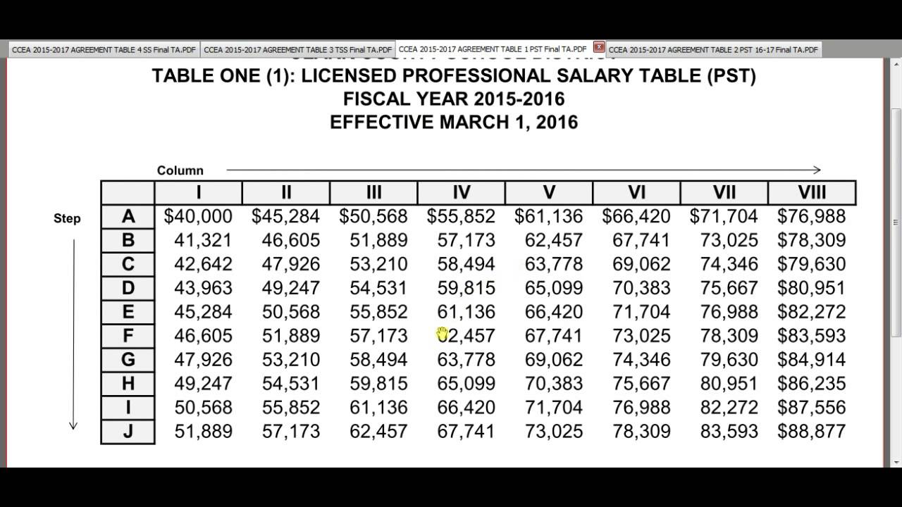 Teacher Pay Scale 2017: CCEA    New Salary Schedule Walkthrough   YouTube,