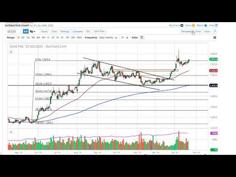 Gold Technical Analysis For January 27, 2020 By FXEmpire