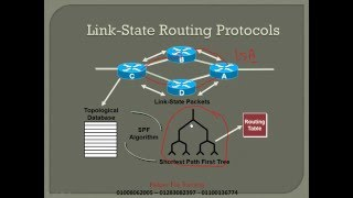 15 - CCNA  | Routing Part 2  | Helper For Taraining | Ahmed Hassan